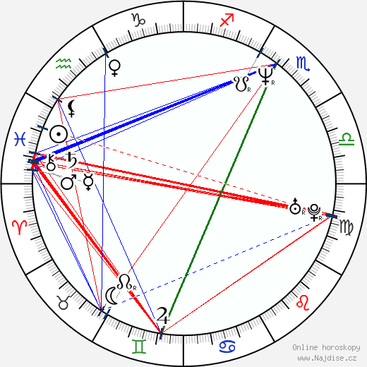 David Gail wikipedie wiki 2019, 2020 horoskop