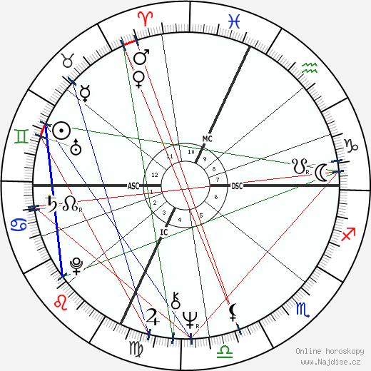 David Gaines wikipedie wiki 2019, 2020 horoskop