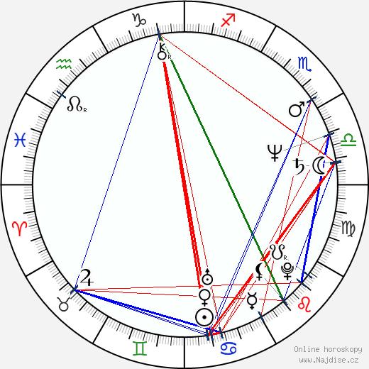 David Garrison wikipedie wiki 2020, 2021 horoskop