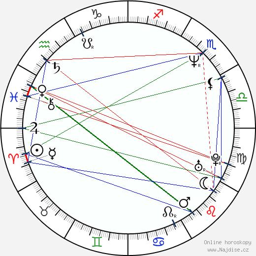 David Gavurin wikipedie wiki 2019, 2020 horoskop