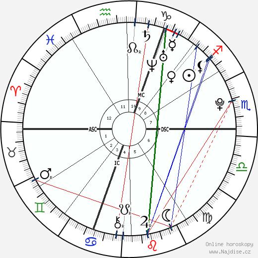 David Goffin wikipedie wiki 2018, 2019 horoskop