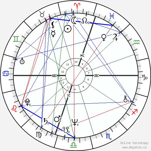 David Graf wikipedie wiki 2020, 2021 horoskop