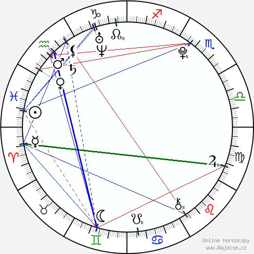 David Gránský wikipedie wiki 2018, 2019 horoskop