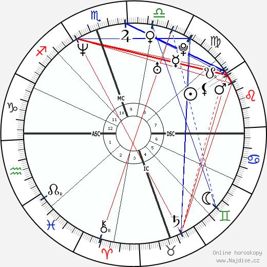 David Gregory wikipedie wiki 2018, 2019 horoskop