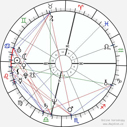 David Hasselhoff wikipedie wiki 2019, 2020 horoskop