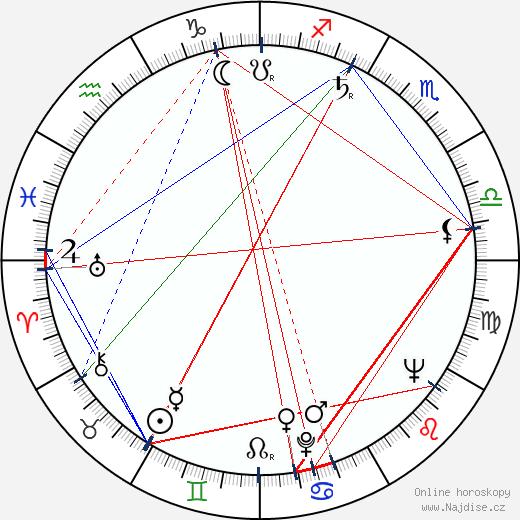 David Hedison wikipedie wiki 2020, 2021 horoskop