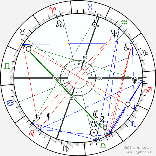 David Hicks wikipedie wiki 2019, 2020 horoskop