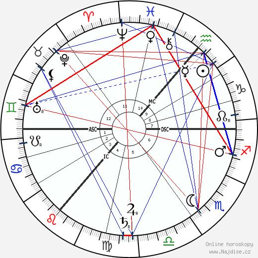 David Hilbert wikipedie wiki 2019, 2020 horoskop
