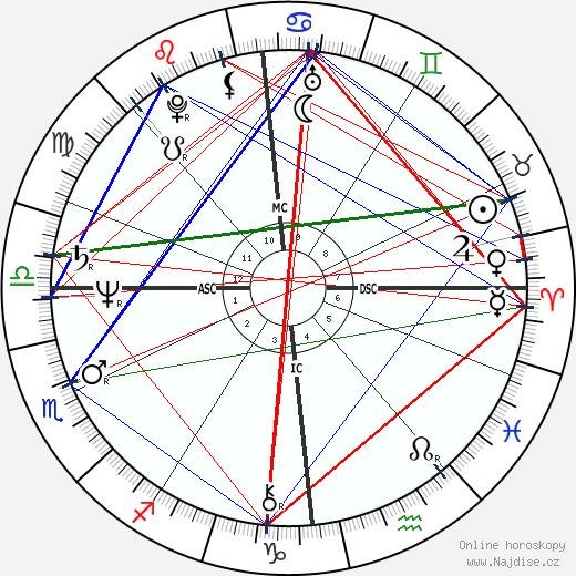 David Icke wikipedie wiki 2019, 2020 horoskop