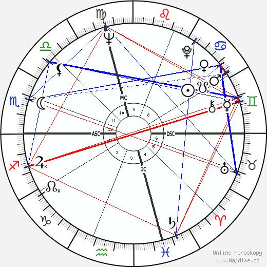 David Jenkins wikipedie wiki 2017, 2018 horoskop