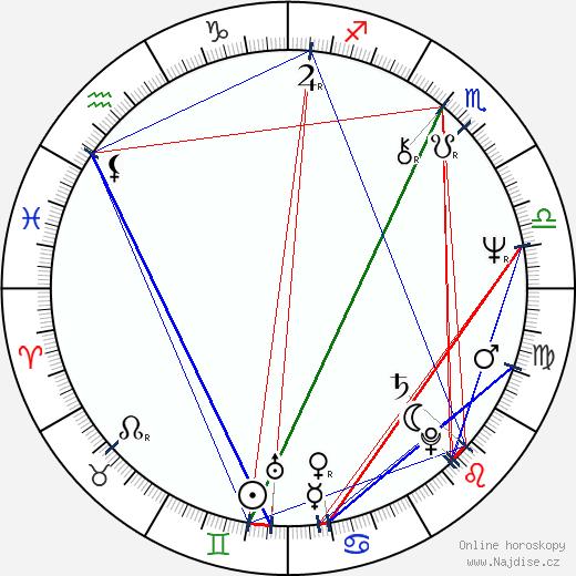 David Kafka wikipedie wiki 2018, 2019 horoskop