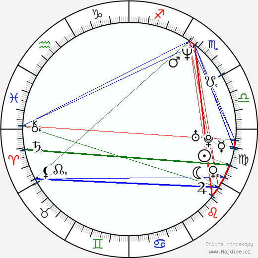 David Kerr wikipedie wiki 2018, 2019 horoskop