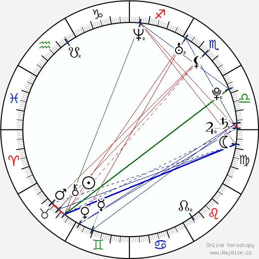 David Klos wikipedie wiki 2019, 2020 horoskop