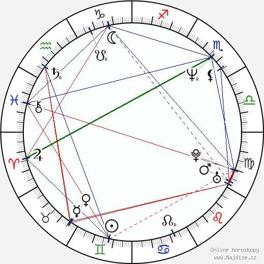 David Koepp wikipedie wiki 2017, 2018 horoskop