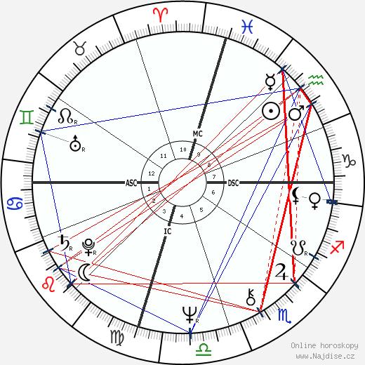 David Ladd wikipedie wiki 2018, 2019 horoskop