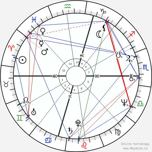 David Letterman wikipedie wiki 2018, 2019 horoskop