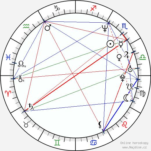 David Lovgren wikipedie wiki 2020, 2021 horoskop