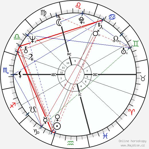 David Lynch wikipedie wiki 2018, 2019 horoskop