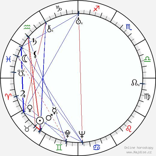 David MacDonald wikipedie wiki 2018, 2019 horoskop