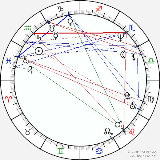 David Matásek wikipedie wiki 2018, 2019 horoskop
