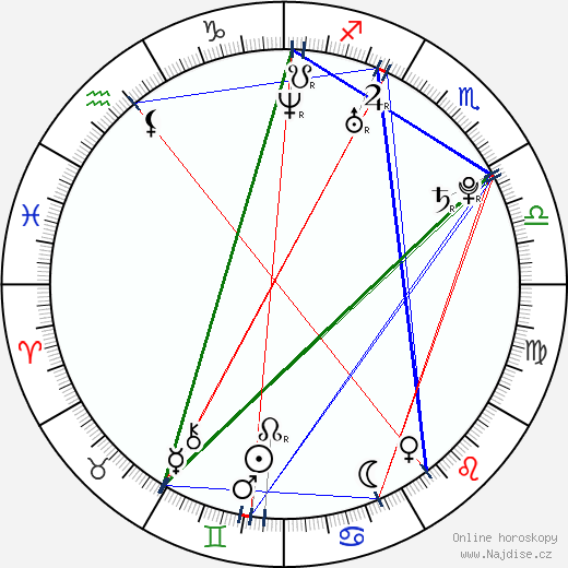 David May wikipedie wiki 2017, 2018 horoskop
