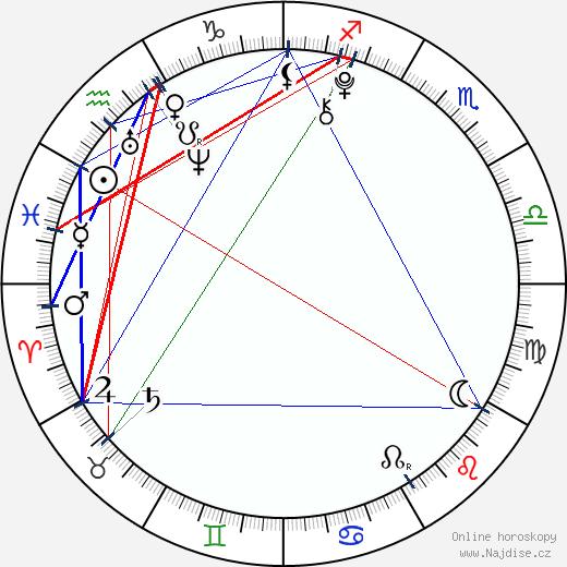 David Mazouz wikipedie wiki 2019, 2020 horoskop