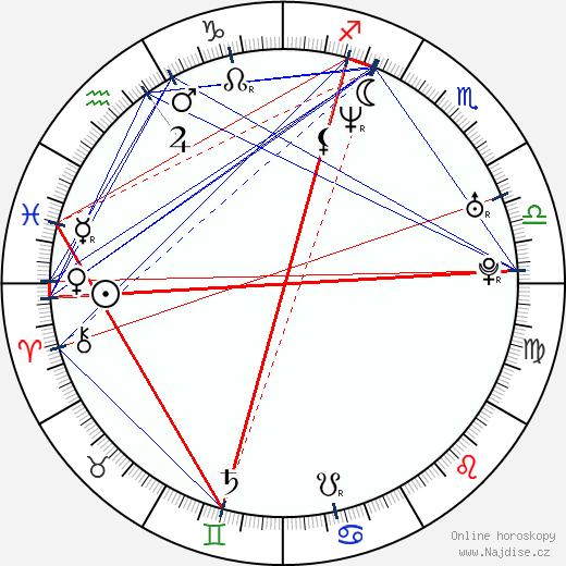 David Moravec wikipedie wiki 2017, 2018 horoskop