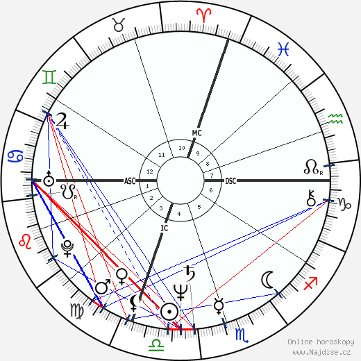 David Morse wikipedie wiki 2018, 2019 horoskop