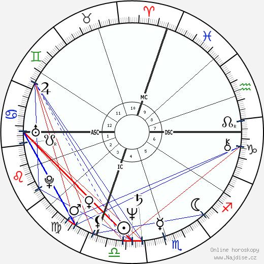David Morse wikipedie wiki 2019, 2020 horoskop