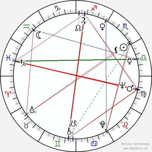 David Nelson wikipedie wiki 2017, 2018 horoskop