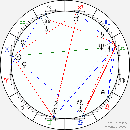 David Newman wikipedie wiki 2019, 2020 horoskop