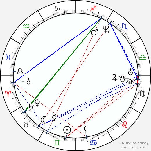 David Novotný wikipedie wiki 2019, 2020 horoskop