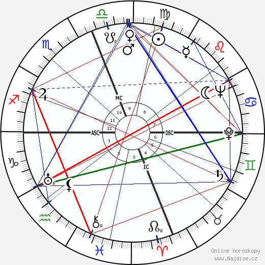David Packard wikipedie wiki 2017, 2018 horoskop