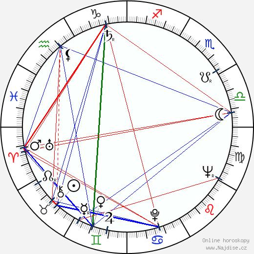 David Perlov wikipedie wiki 2018, 2019 horoskop