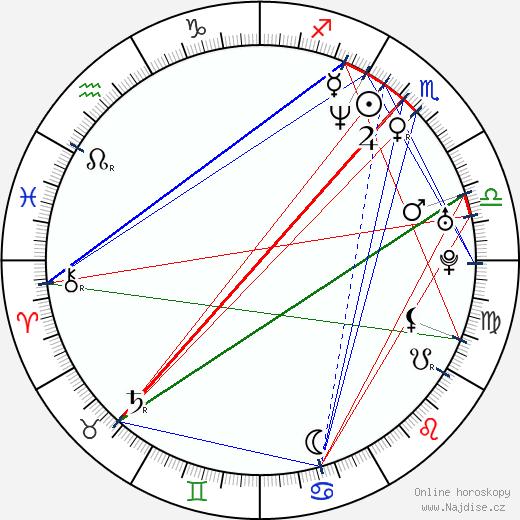 David Ployhar wikipedie wiki 2020, 2021 horoskop