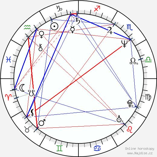 David Prachař wikipedie wiki 2019, 2020 horoskop