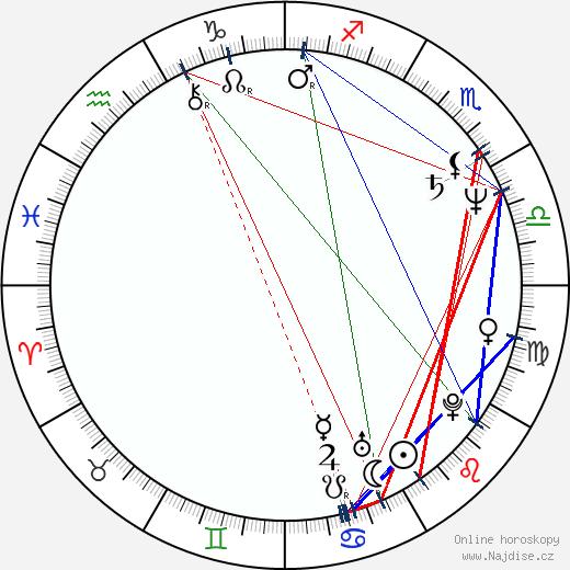David Radok wikipedie wiki 2019, 2020 horoskop