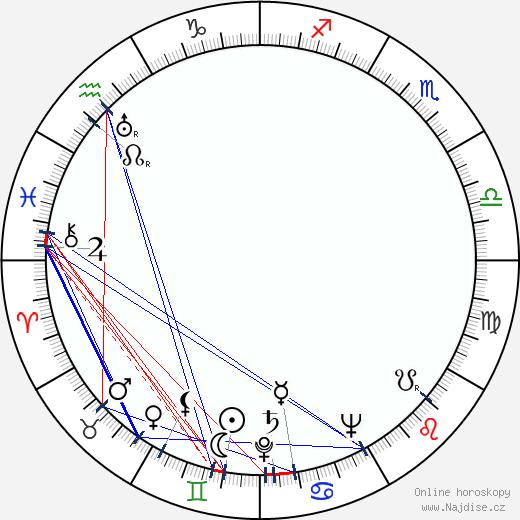 David Rockefeller Sr wikipedie wiki 2019, 2020 horoskop