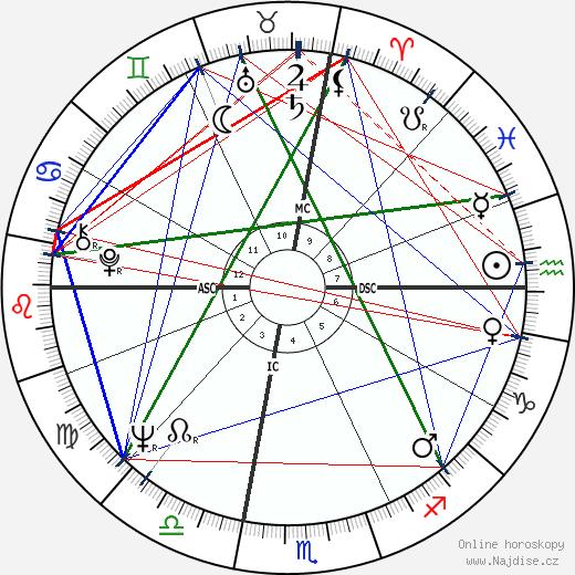 David Selby wikipedie wiki 2017, 2018 horoskop