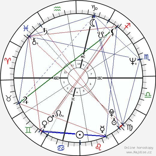 David Spade wikipedie wiki 2018, 2019 horoskop