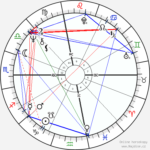 David Spangler wikipedie wiki 2019, 2020 horoskop