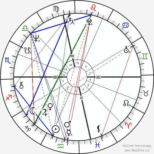David Strathairn wikipedie wiki 2019, 2020 horoskop
