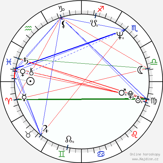 David Suchařípa wikipedie wiki 2017, 2018 horoskop