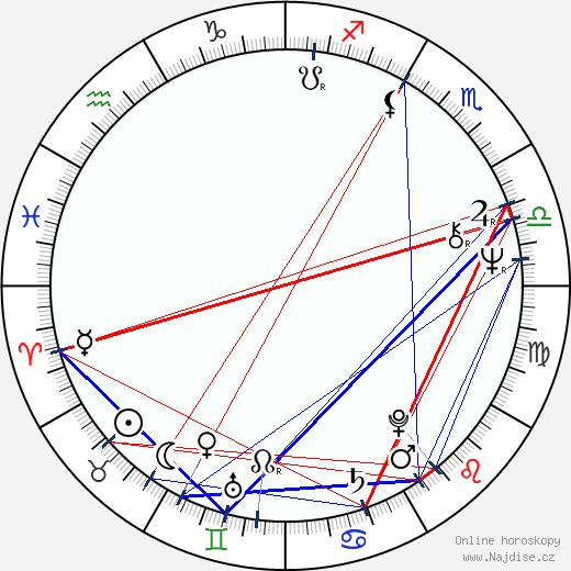 David Suchet wikipedie wiki 2019, 2020 horoskop