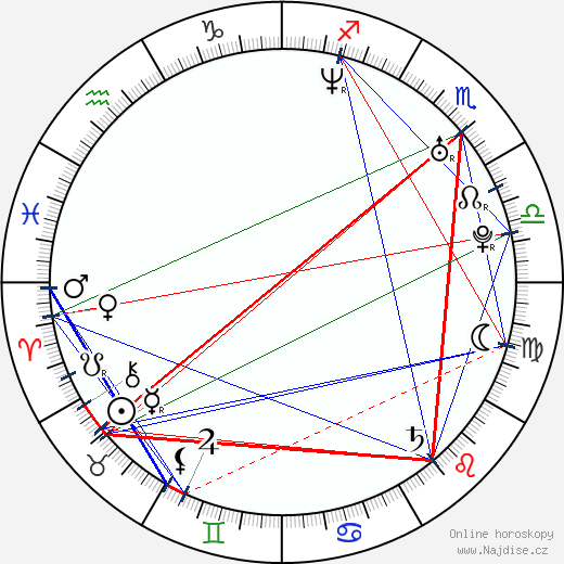 David Sullivan wikipedie wiki 2019, 2020 horoskop