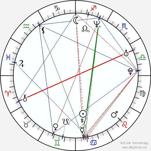 David Szendiuch wikipedie wiki 2018, 2019 horoskop