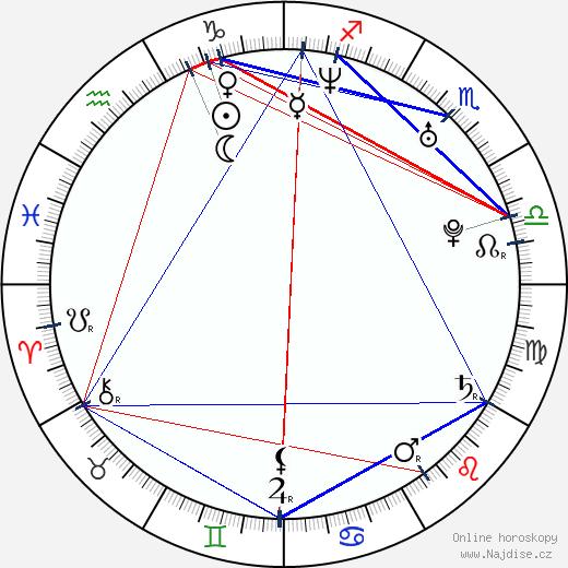 David Vaculík wikipedie wiki 2017, 2018 horoskop