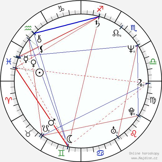 David Vávra wikipedie wiki 2020, 2021 horoskop