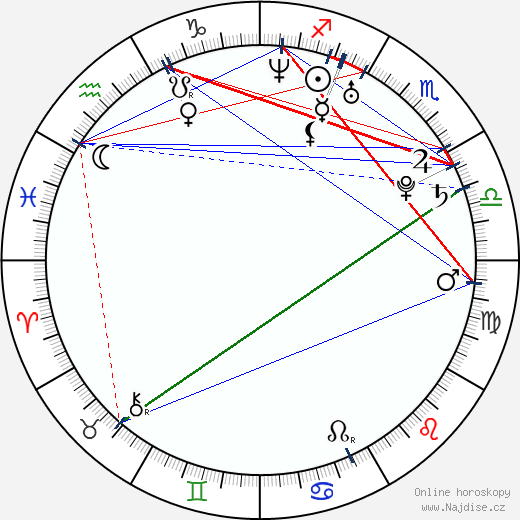 David Villa wikipedie wiki 2019, 2020 horoskop