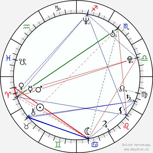 David Villar wikipedie wiki 2020, 2021 horoskop